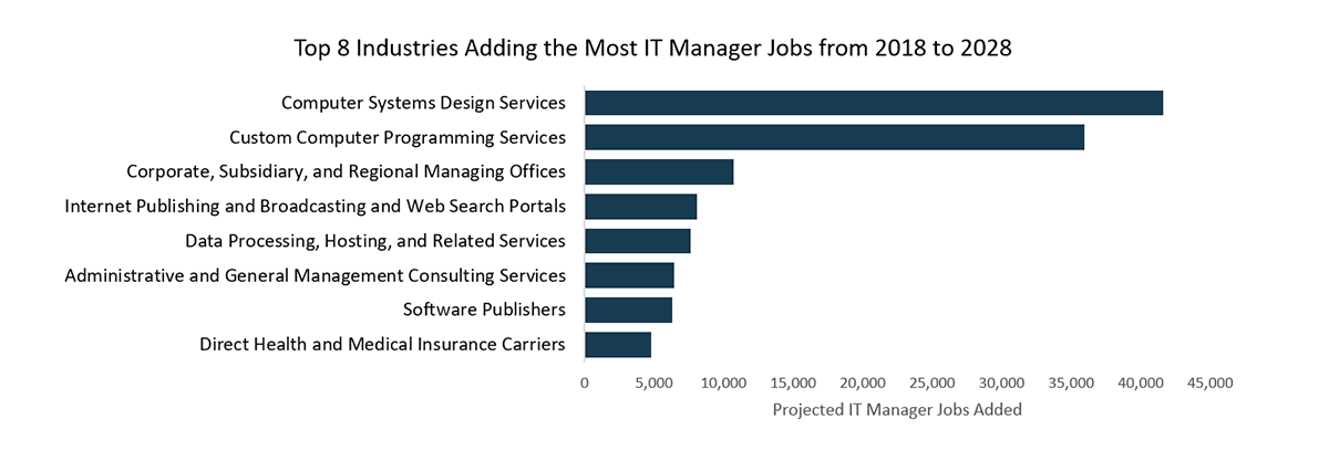 Top eight industries adding the most information technology manager jobs