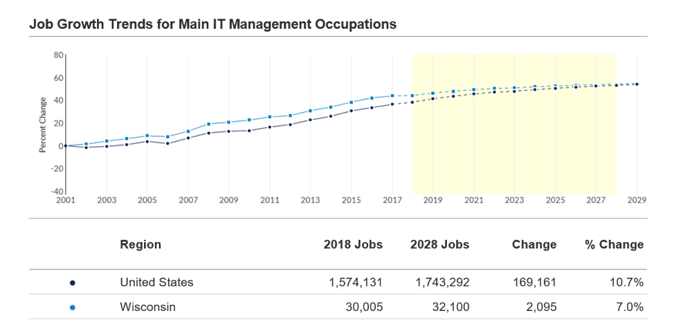 job growth trends for main information technology management occupations