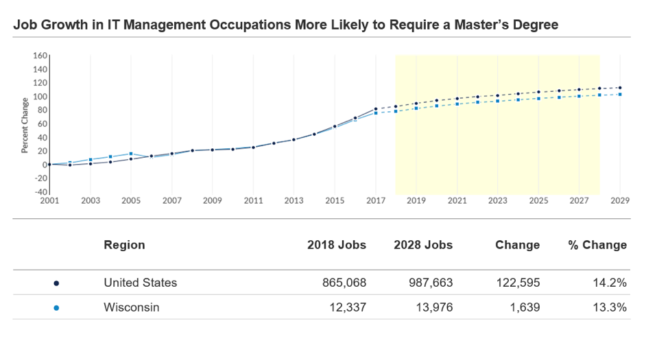 job growth in information technology management with master's degree