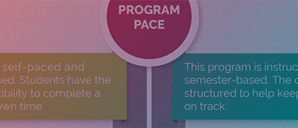 Compare the UW Business Management Degree to its Sister UW-Parkside Program