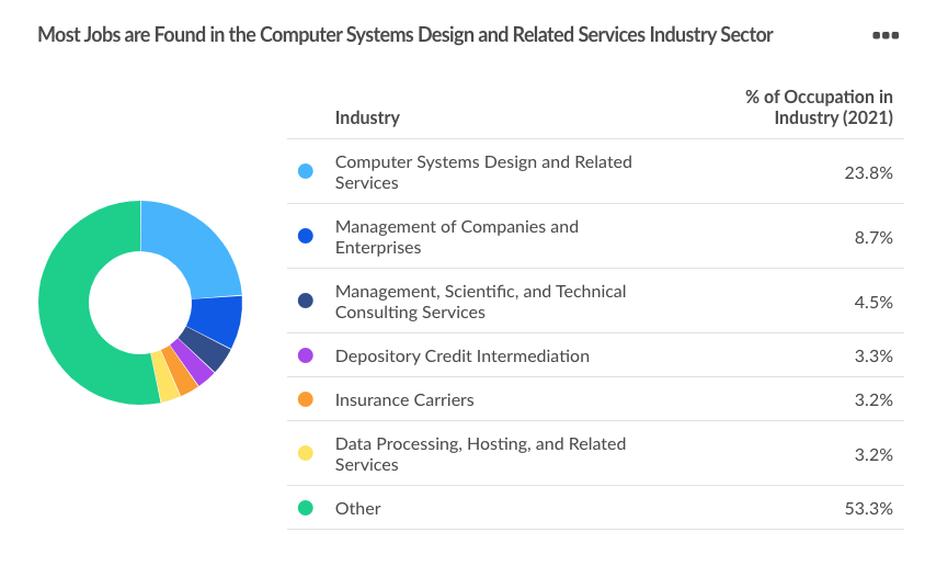 A pie chart that breaks down the in-demand industries for cybersecurity talent. The leading industry is Computer Systems Design and Related Services.