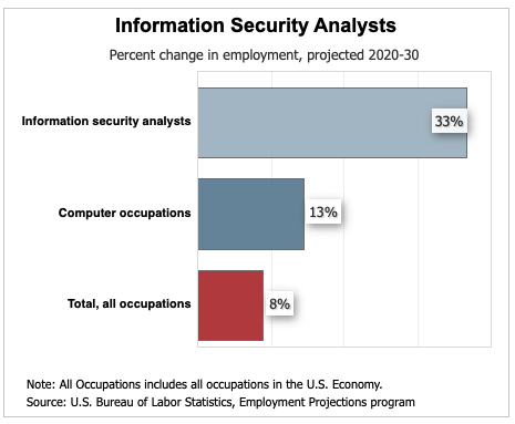 Bar graph that shows that information security analyst job demand will increase by 33 percent from 2021 to 2029.