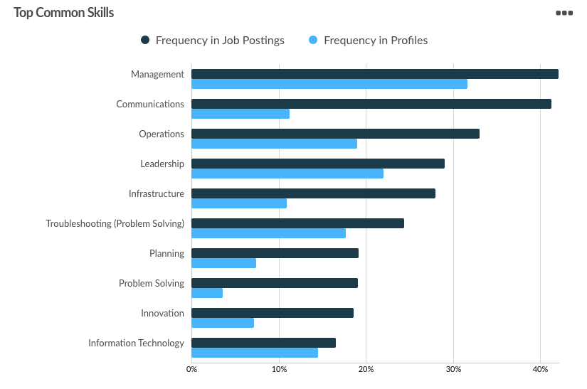 Bar graph that shows the most common, non-technical skills that are needed of a cybersecurity professionals, such as management, communications, and leadership.